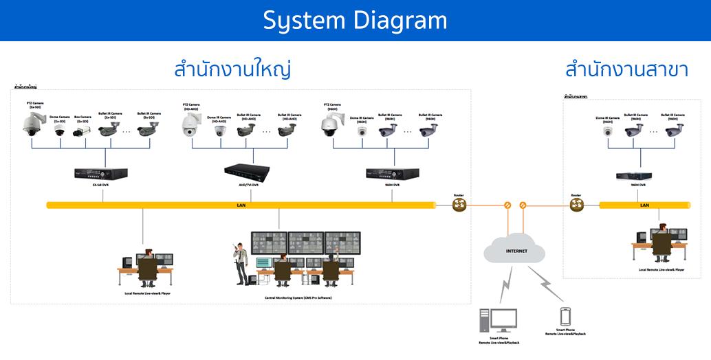 Analog Solution Diagram