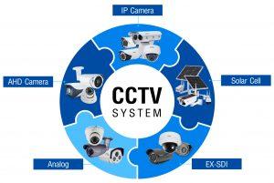 โซลูชั่น ระบบกล้องวงจรปิด cctv-system