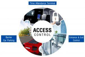 โซลูชั่น ระบบควบคุมการเข้าออก access control