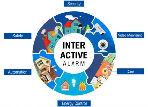 โซลูชั่น Inter-active-alarn-system