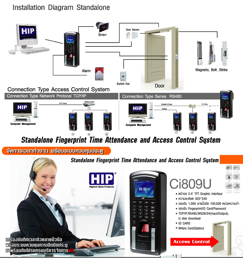 Access Control HIP