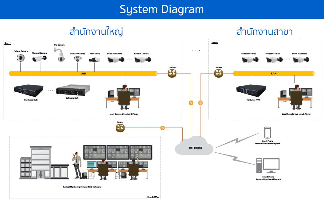IP Solution Diagram